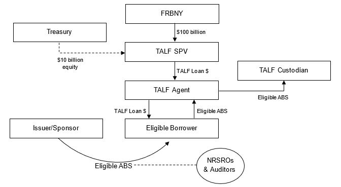 diagram of TALF Program Structure