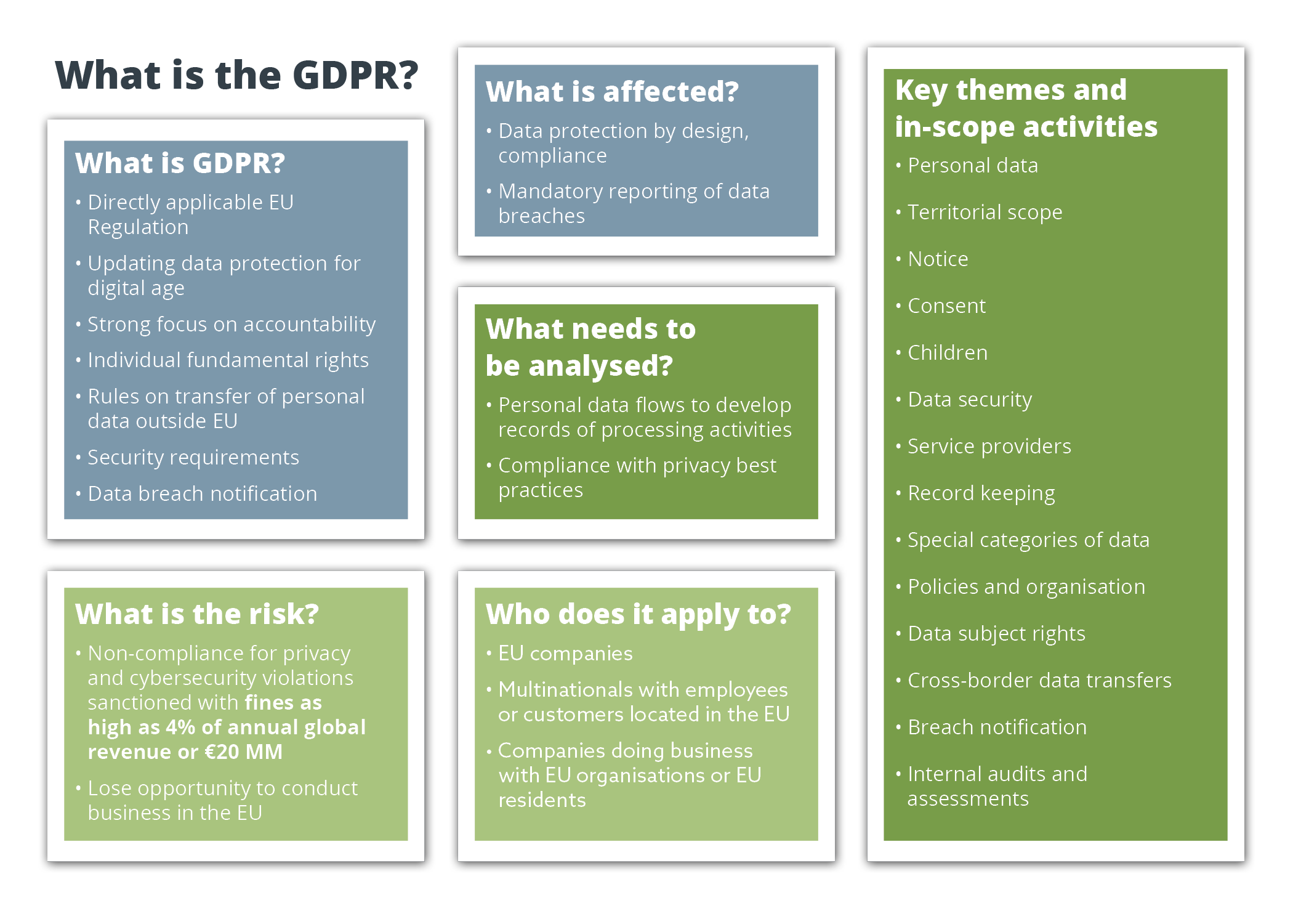 What is the GDPR?